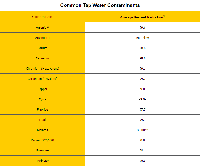 Other TDS contaminants reduced by up to 98%: Aluminum, Ammonium, Bicarbonate, Calcium, Chlorine, Chloromines, Chromate, Cyanide, Ferro cyanide, Iron, Magnesium, Mercury, Manganese, Phosphate, Silicate, Silver, Sodium, Strontium, Sulfate, Sulfite, Thiosulfate, Zinc.  * Please note: RO systems provide effective filtration for Arsenic 5 (AS5), not Arsenic 3 (AS3).   Chlorination converts AS3 into AS5. Is your well chlorinated? Depending on the distribution of the arsenic species in your water chlorination might be required to bring the overal Aresenic load below the 10 ppb recommended level. For example you have 12ppb of arsenic, if 5ppb are AS5 and 7ppb are AS3, then the RO should bring down the AS5 level sufficient to bring the overall level below the 10ppb EPA safe level.  Please use an arsenic speciation tests to be sure of the exact amounts, and if your water is not chlorinated.   **Nitrate removal is pressure sensitive. Under ideal conditions nitrate reduction of up to 80% is achievable.  Consider a booter pump, permeate pump and an  inline nitrate filter  post-RO to achieve greater nitrate filtration.  Infographic: Common suspended contaminants relative to their sizes   Particle Size Chart    1 When system is used and maintained as directed. Your results may vary depending on regular maintenance, general condition of unit, and initial water conditions. Home Master is not designed to treat microbially unsafe or non-potable water without pre and/or post treatment
