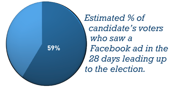 59%: Estimated % of candidate's voters who saw a Facebook ad in the 28 days leading up to the election.