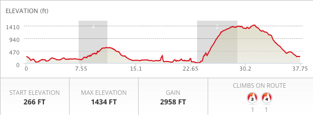 TT Mountain elevation.png