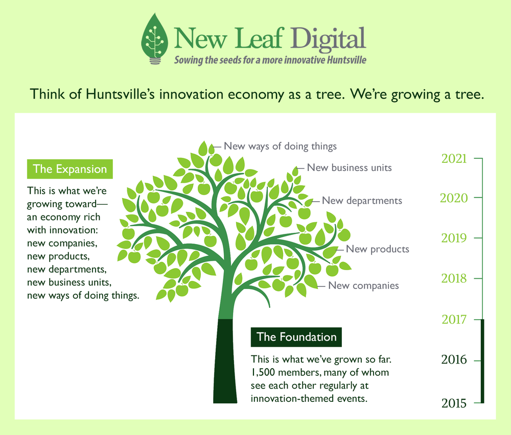 We're building an innovation economy in Huntsville.