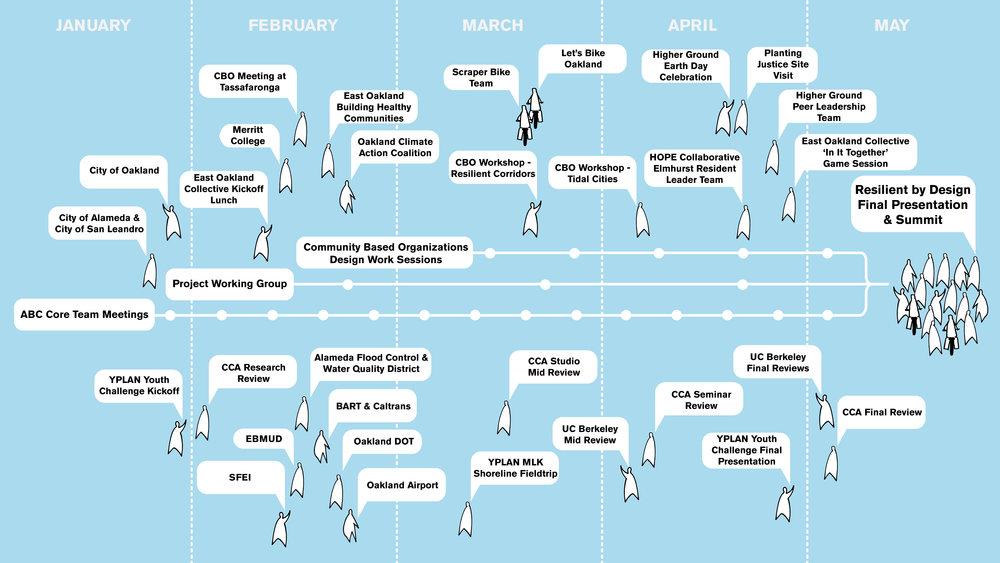 ABC Community Process Diagram-02.jpg