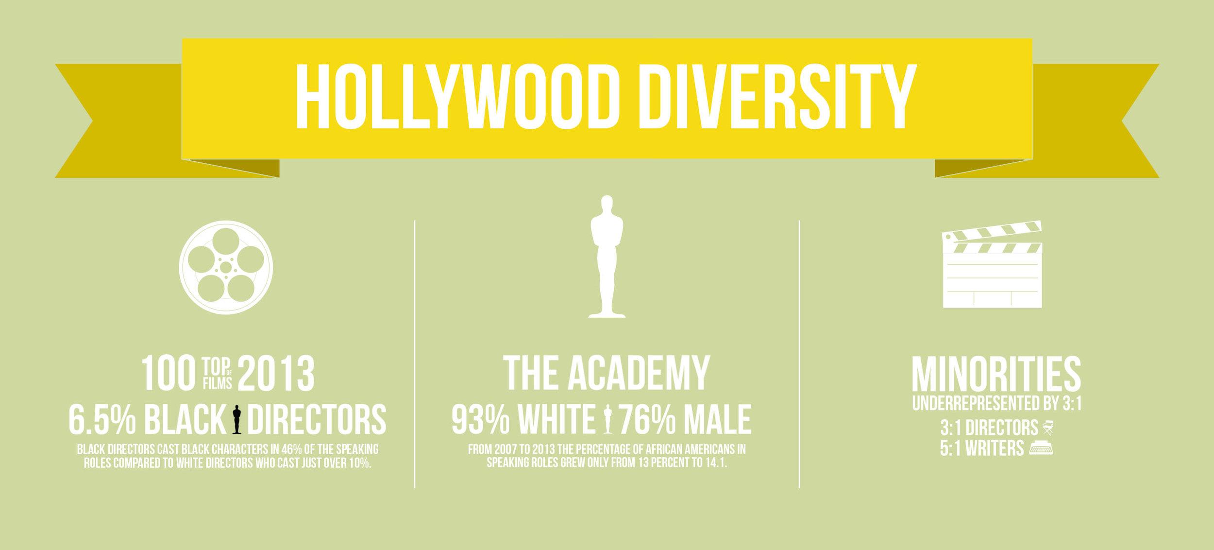 Holywood Diversity