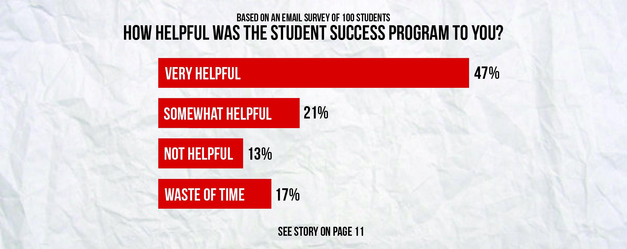 ASWU Survey3