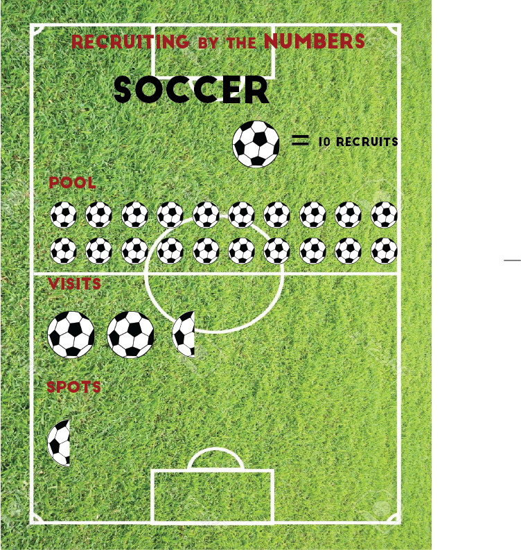 Soccer recruiting by the numbers. All numbers are approximate and vary year-to-year. (Rain Emerick | Graphics Editor)