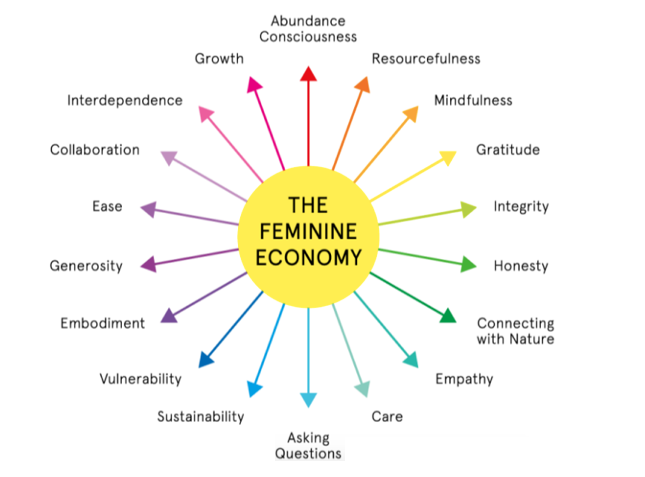 Jennifer Armbrust's model of the Feminine Economy