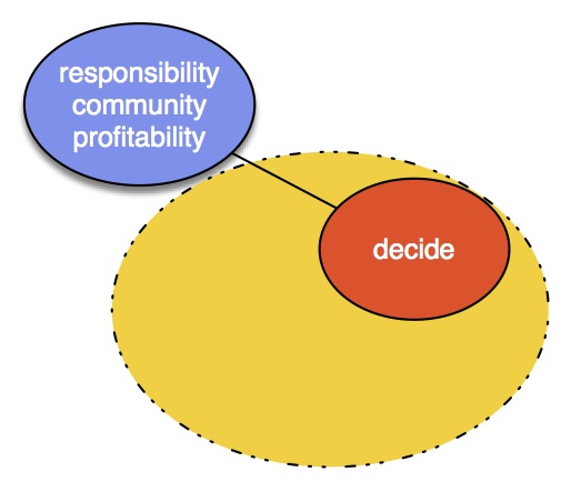 "Decide: - This is the executive function. It is guided by vision, investment, connections, influence, ownership, etc. Its action is to decide, to sanction, to approve, to initiate, etc. It's not kicking back or lording over. It's actively playing a role in the process and the outcome. And if it's not business ownership, then it's someone who ""owns"" the challenge, project, relationship. etc. It is authority that is vibrant, clear and present, not remote or distant or foregone.Focus: responsibility for the business, culture, goals; presence in the community (business and otherwise); and profitability."