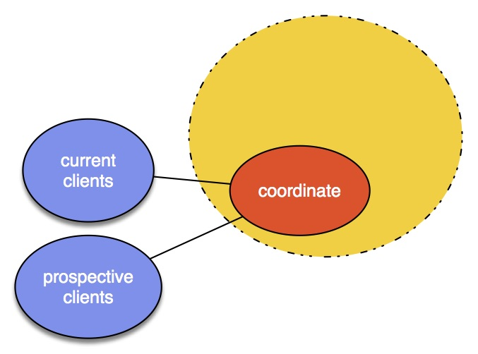 "Coordinate: - Manage, handle, supervise, oversee ... any of these ""integrating"" terms fit here. But the ""Five-Or-Six"" approach is not a top-down approach. It's flatter, even ""holocratic."" Meeting participants are self-managed equals. This verb might be about relationships, too, representing the owner of the challenge. At the end of the meeting, someone needs to own coordination of assigned or accepted activities and confirming outcomes determined by the group, sanctioned by, approved by a decider.Focus: This verb is about actively representing  the challenge your team is meeting. And may be active out there in the world finding the next challenge to overcome."