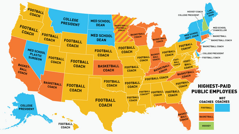 Clearly, America loves its football, to the tune of $5,545,852.00 (Head Coach Nick Saban of Alabama's 2013 salary). ( via )