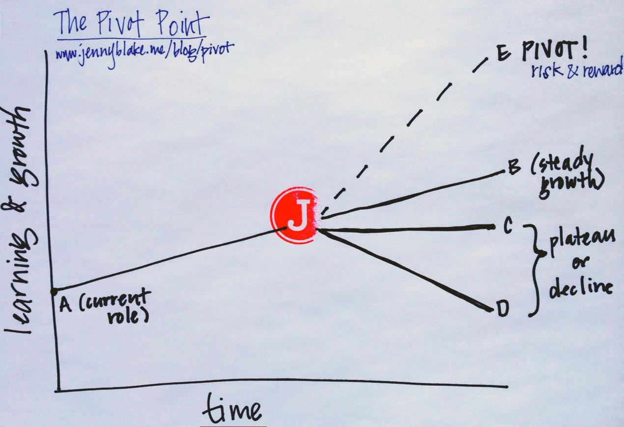 The Pivot Point (Diagram via JennyBlake.me)