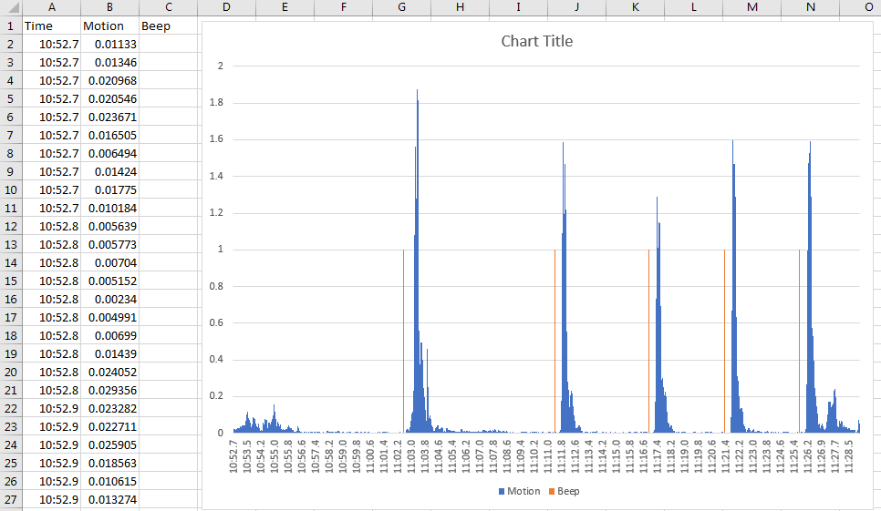 Chart showing motion recorded every 0.01 seconds compared to when beeps were triggered.