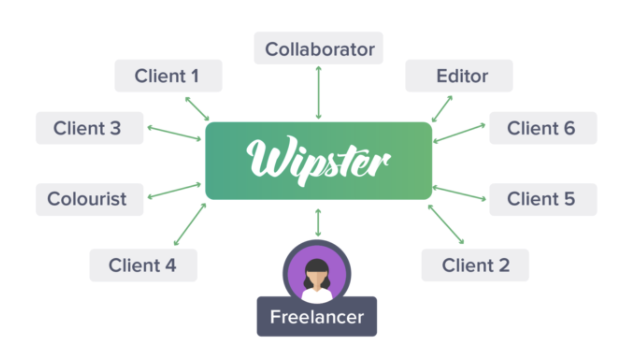 The freelancer network guide