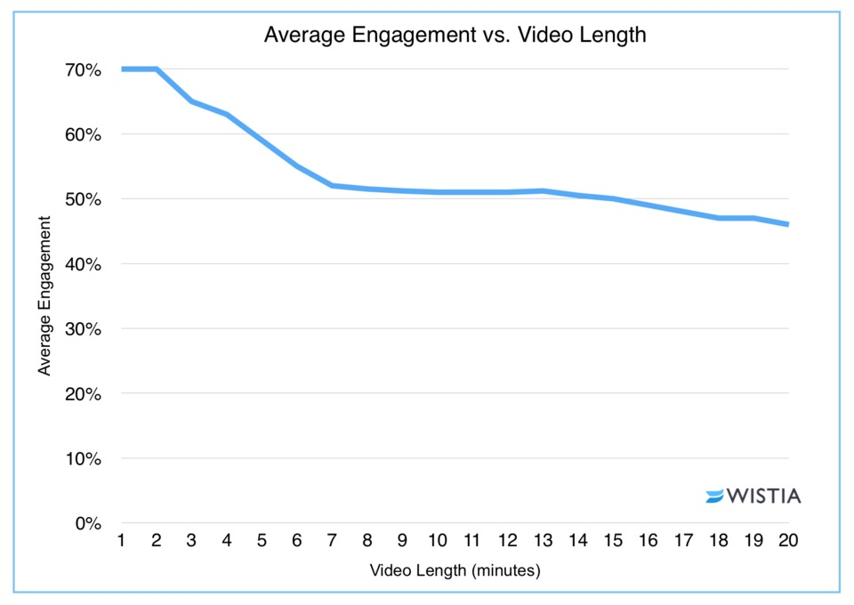Average engagement vs video link (wistia)