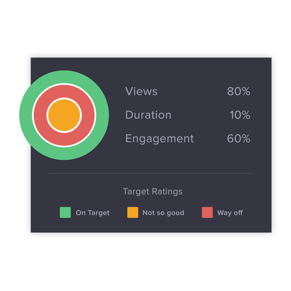 Aggregated Health Scores - How did your latest video campaign perform? HealthScores crunch the data for you and reveals the most important viewing, duration, and engagement data across various social and publishing channels.