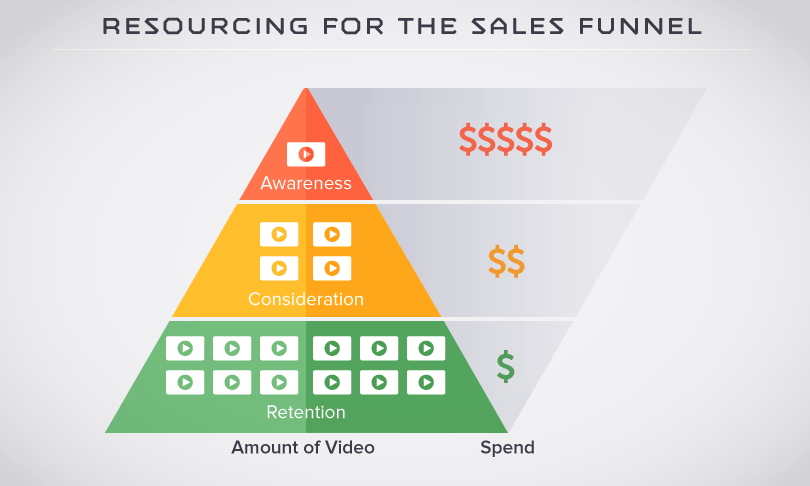 resourcing_for_sales_funnel.png