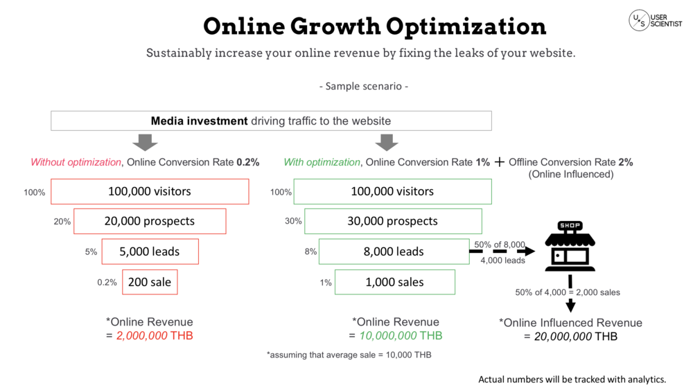 This diagram is showing a sample scenario comparing between having business website with and without growth optimization (aka conversion rate optimization)