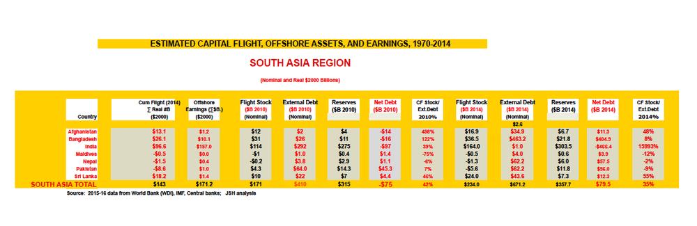 South Asia regional summary 1