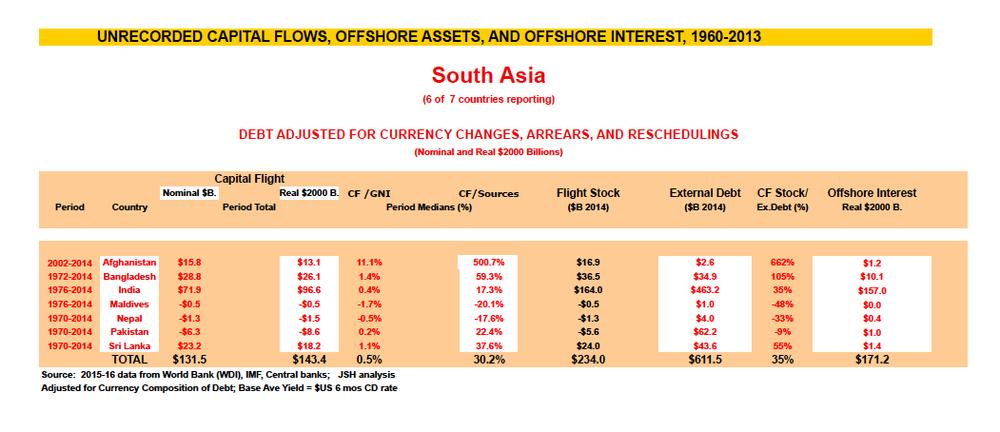 South Asia summary 2