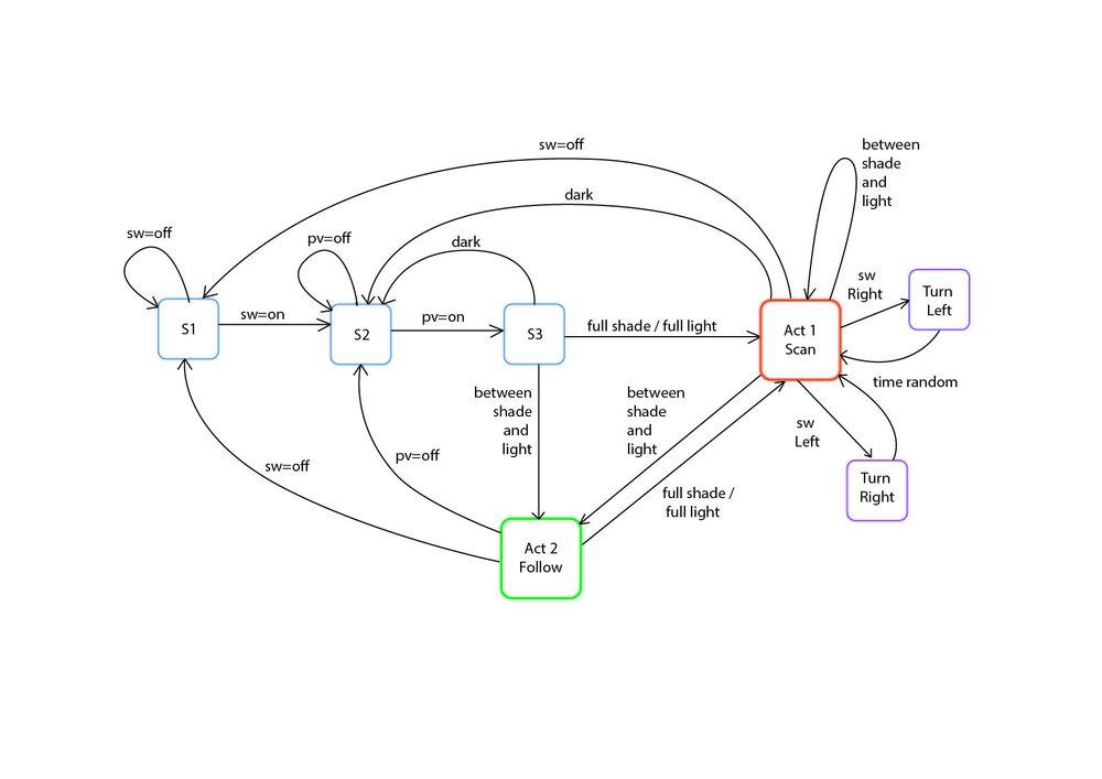 bubble diagrme 1-01.jpg