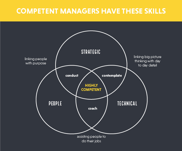 Competent managers have these skills.jpg