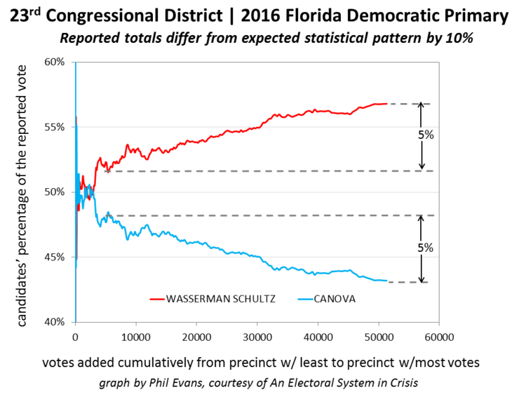 Figure 2A - There is a 10% difference between the expected statistical pattern and the results in this race.