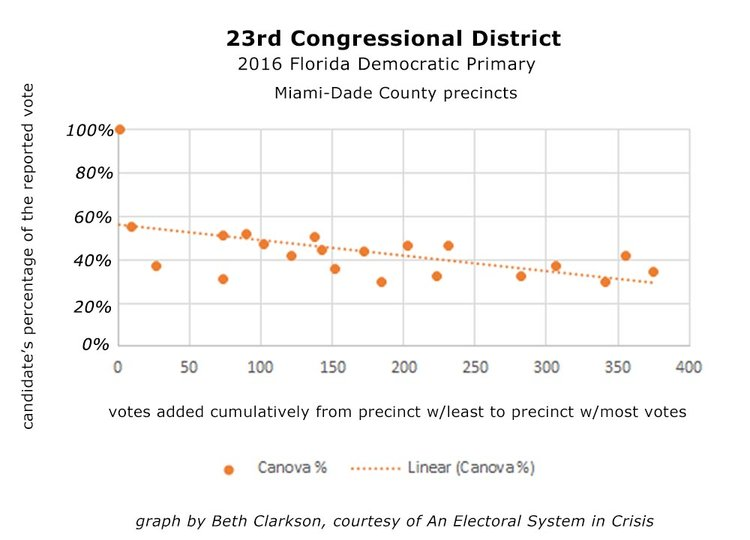 Figure 3 - The pattern where Canova's percentage decreases as the precincts get larger is evident in both Miami-Dade and Broward County. Here the pattern is shown in the Miami-Dade precincts.