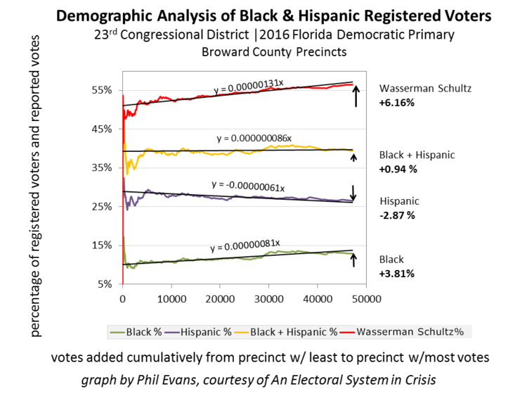 Figure 6 - Black registered voters increase in the larger precincts, but not enough to account for Wasserman Schultz' increased percentage.