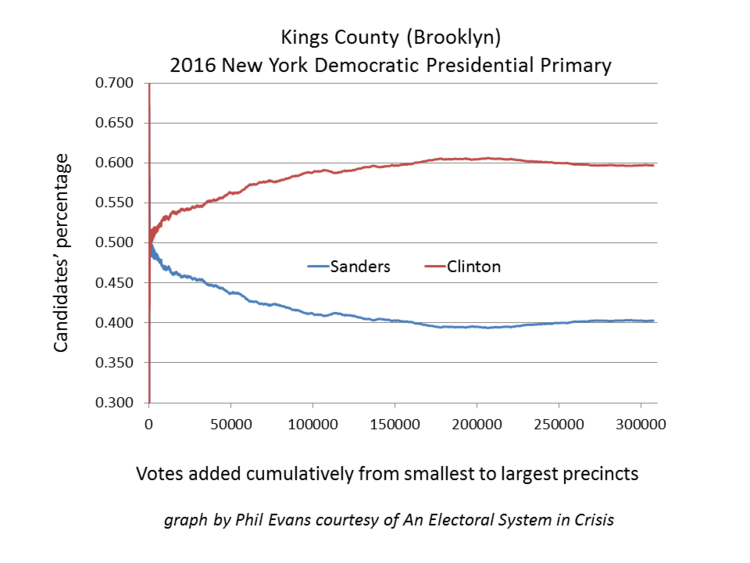 Fig. 1 — 2016 NY Dem pres primary. Richmond and Kings Co., show irregular statistical patterns