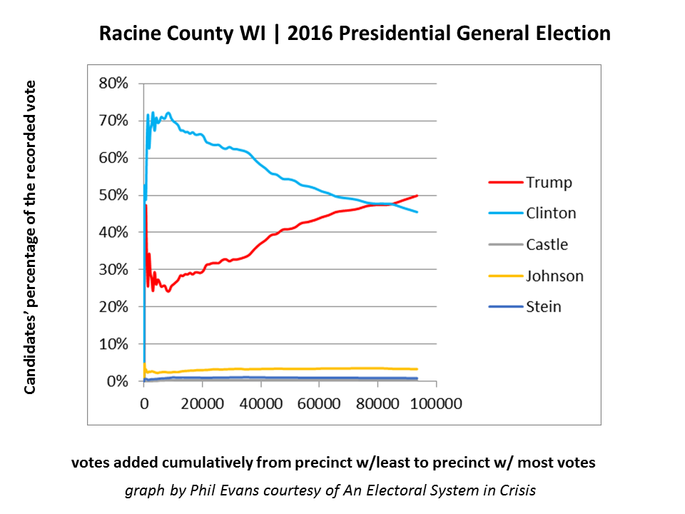 Figure 2A - Racine County WI has an unexpected statistical pattern. The candidates' percentages never stabilize even after 80,000 votes are counted.