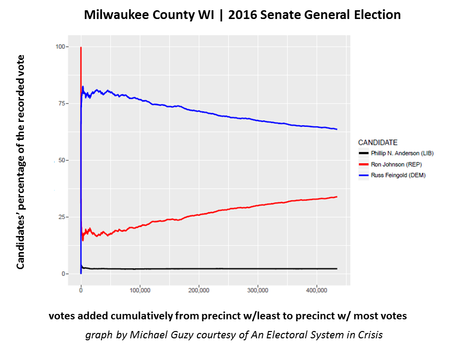 Figure 3 - Milwaukee County WI has an unexpected statistical pattern. The candidates' percentages never stabilize even after 400,000 votes are counted.