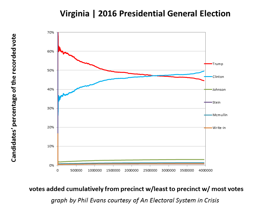 Figure 4B is the same as 4A, but the Y-axis is expanded to show third party candidates.