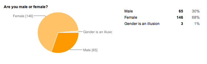 Reader Survey - Demographics - Sex