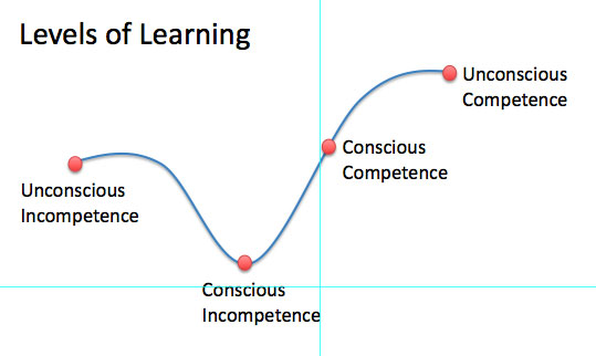 Levels of Learning - The Conscious Competence Matrix