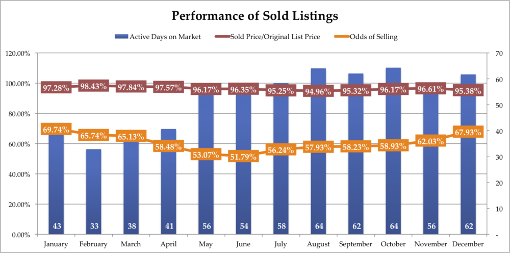 January has the best Odds of Selling, February has the best Sold Price to Original List Price Ratio and the fewest Active Days on Market.