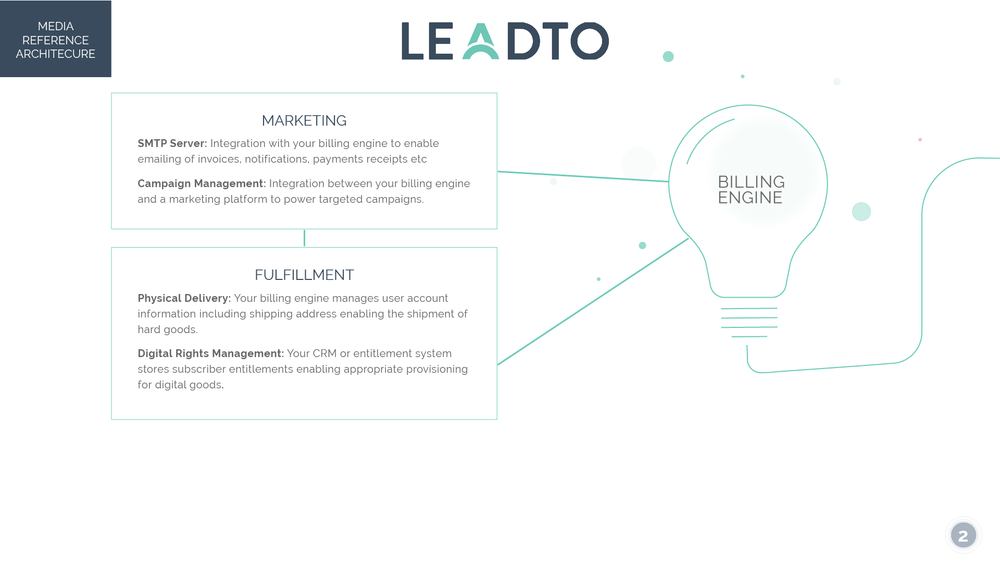 LeadTo Media Reference Architecture2.png