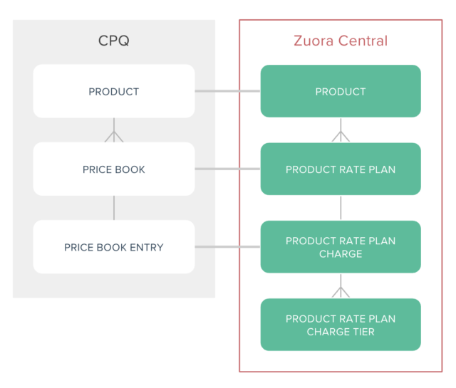 cpq to zuora product catalog mapping.png