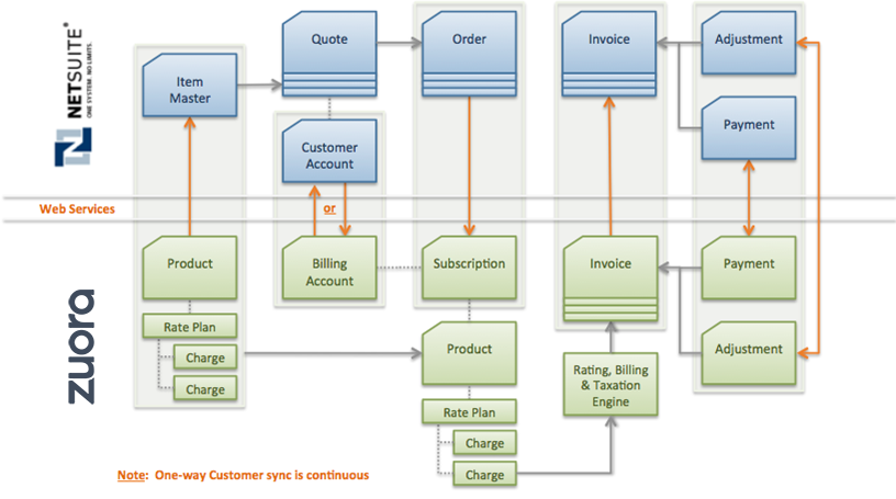 zsuite_sync_overview.png