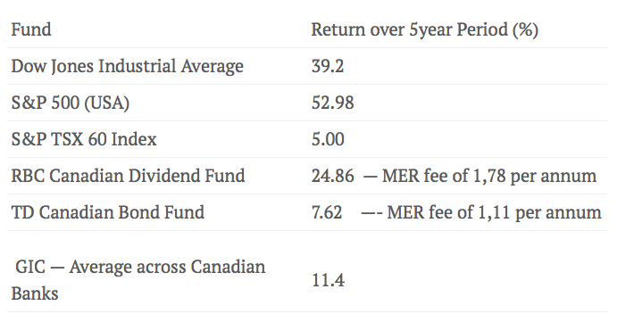 Source: Rates obtained from Google Finance and Ratehub.ca