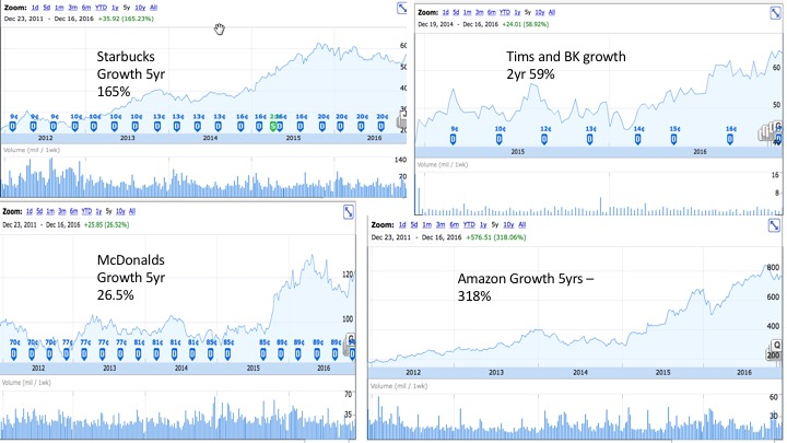 Source: Google FInance - Growth is Excluding Dividends  for examples only