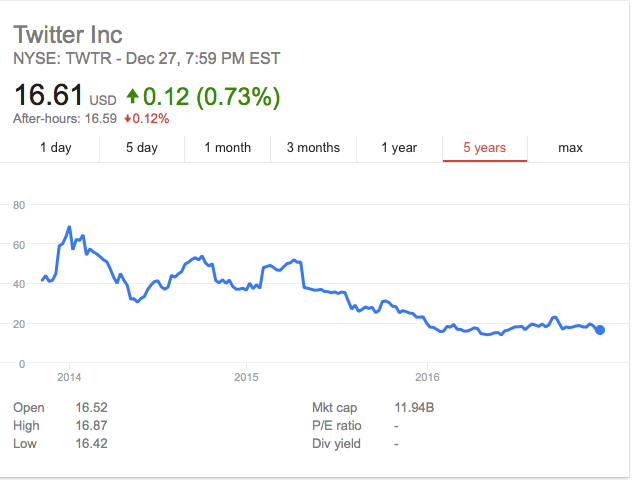 Source Google Finance  Twitter IPO'd at 40$ and today its 16.61$ - Loss of 58% in 2 years