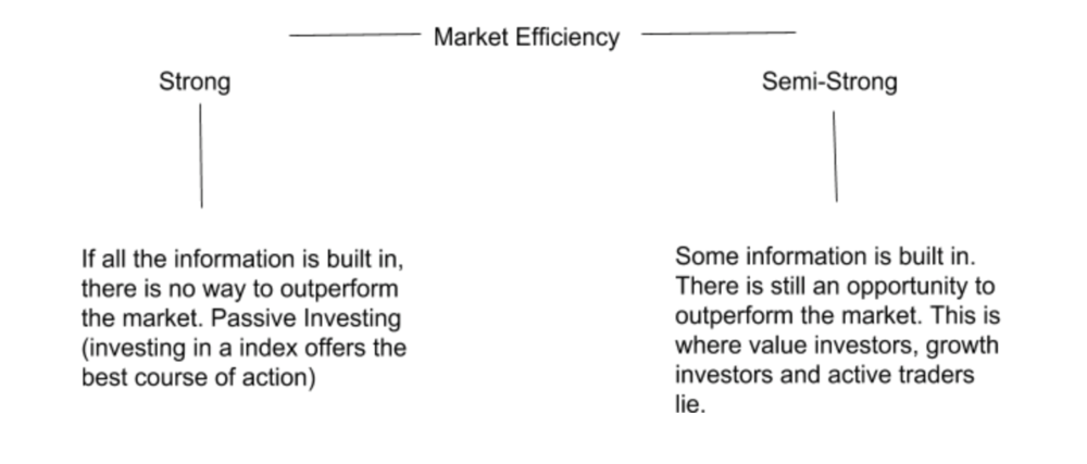 The two extremes of market efficiency.