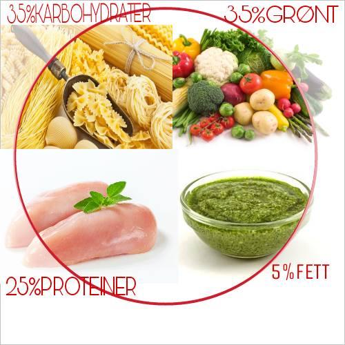Eksempelet over viser hvordan en middagstallerken bør se ut for å få i seg en næringsrik middag. Andre forslag: fisk,kjøtt, poteter,ris.