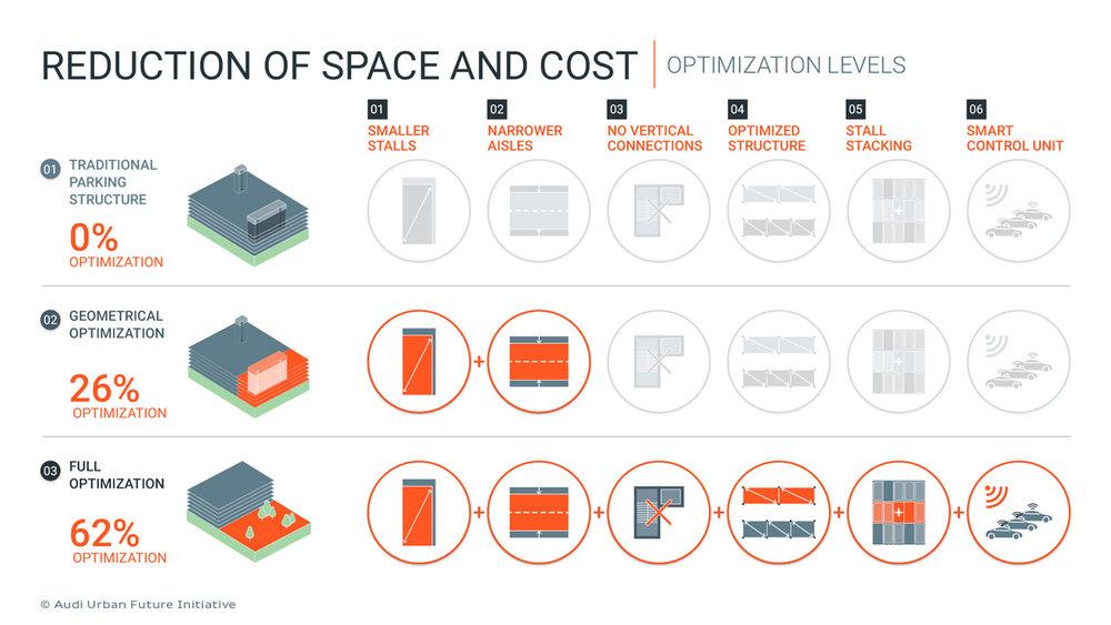 Szenario basierte Berechnung Einsparung Parkraum und Kosten ©Audi Urban Future Initiative