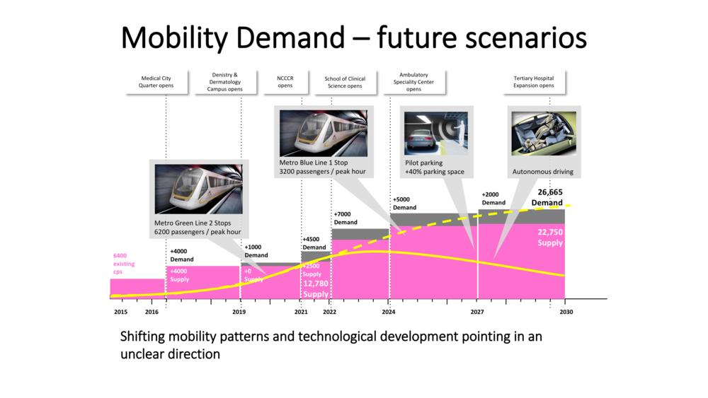 Prognose Parkraumbedarf durch Wandel von Technologie und Mobilitätsverhalten ©Urban Standards