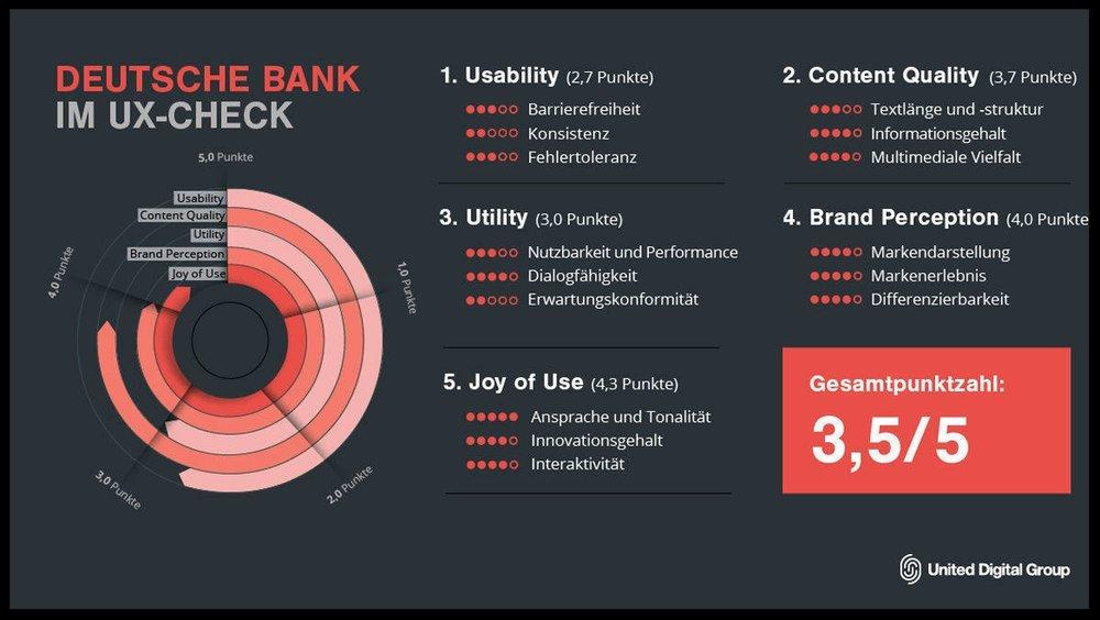 Die Deutsche Bank Website im Usability Check auf WuV.de.    Jetzt den ganzen Artikel lesen.