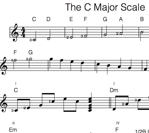 C Major Scale Guitar