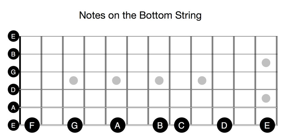 Notes on the Bottom String of the Guitar