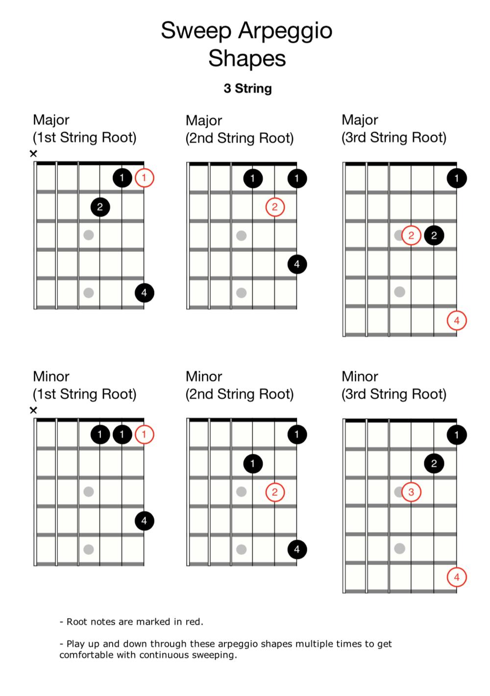 3 String Arpeggio shapes