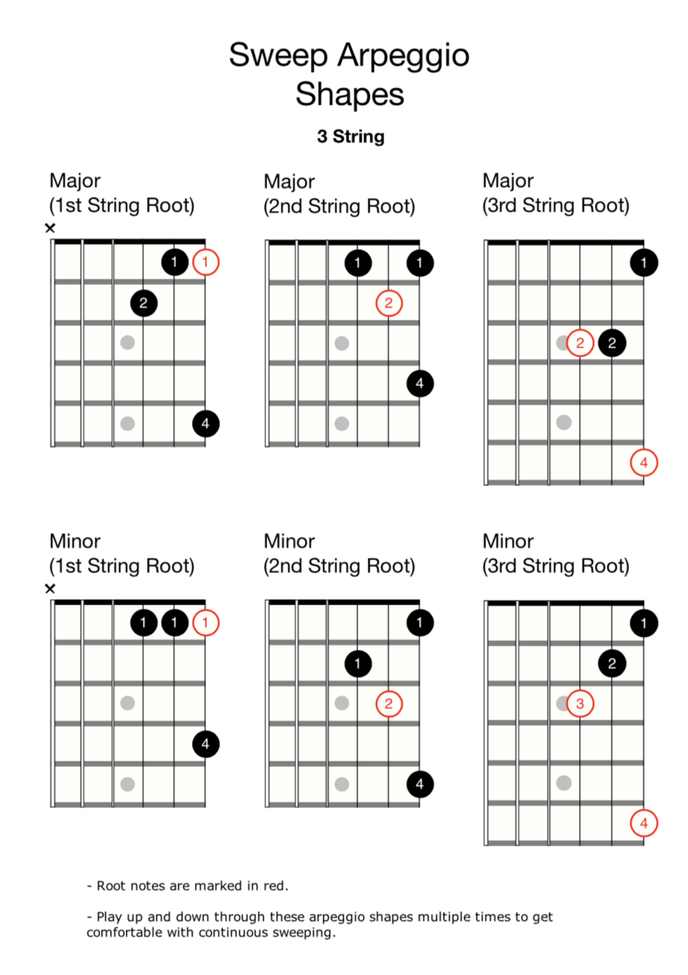 Sweep Arpeggio Shapes (3 String)