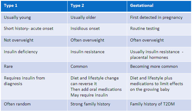 This chart from the  Bermuda Diabetes Association  explains some basic differences between these types of diabetes.