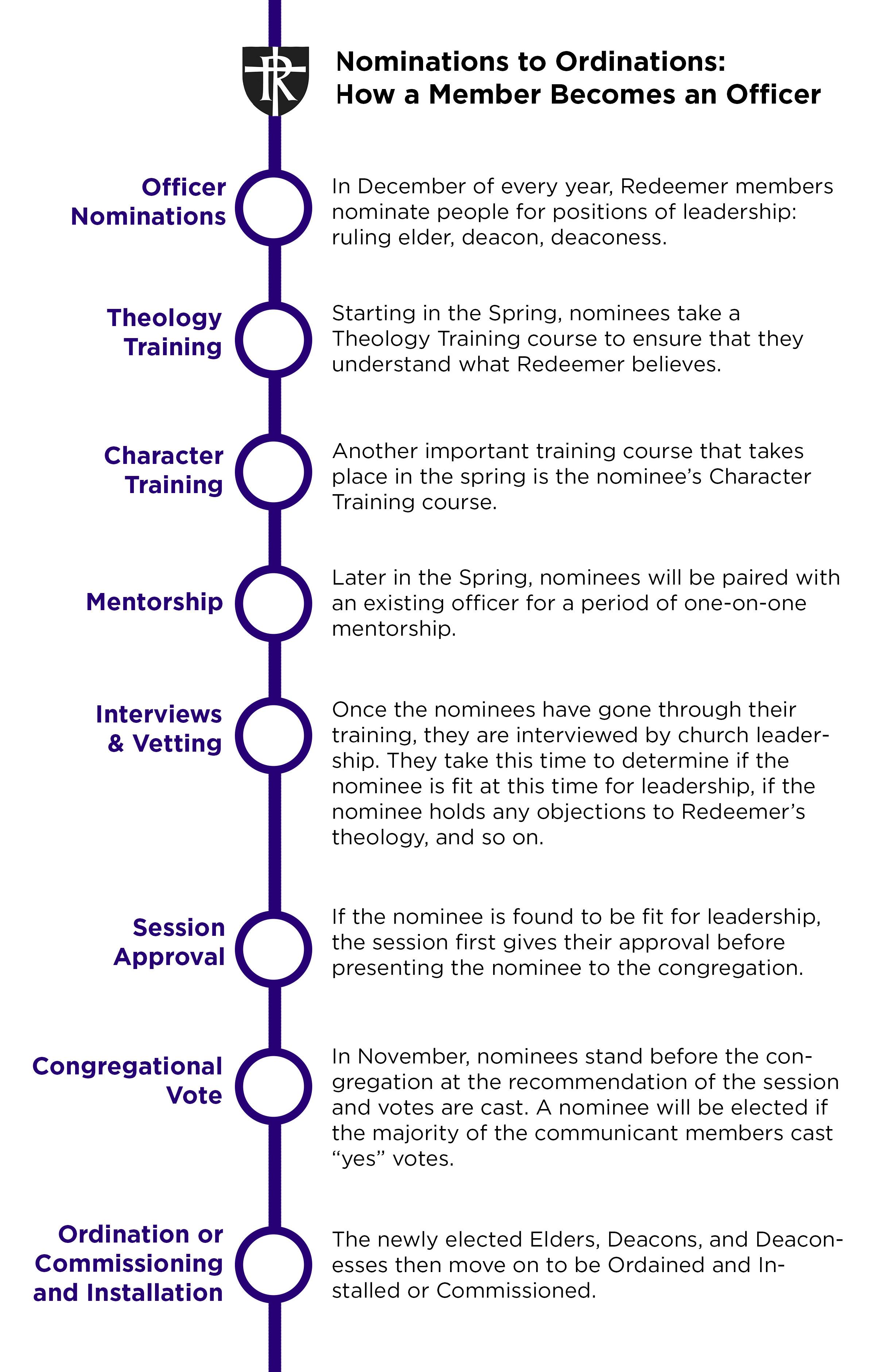 Nominee Timeline